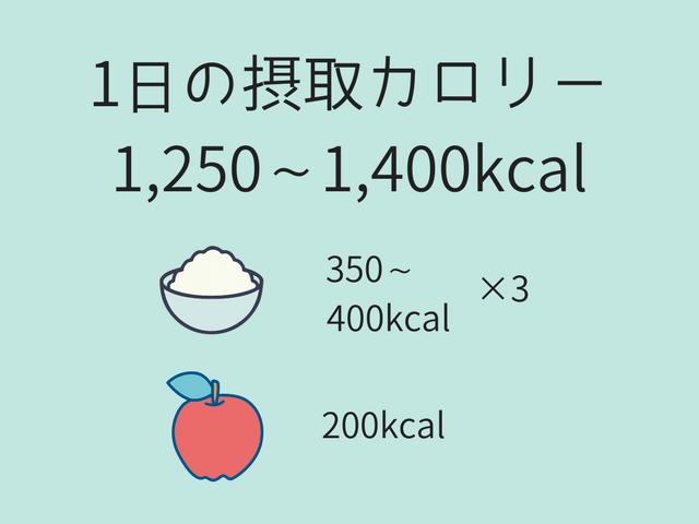 摂取カロリー