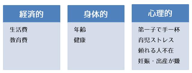 二人目の壁の分類
